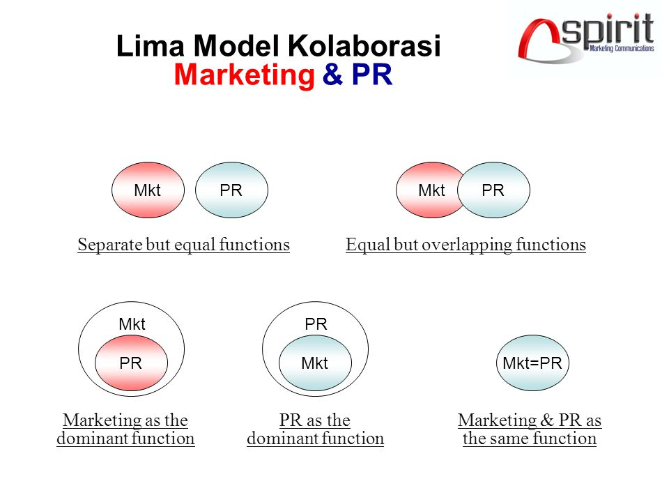Lima Model Kolaborasi Marketing & PR Separate but equal functions. Pemasaran terkait konsumen dan laba, PR urusan publik dan citra. Equal but overlapp