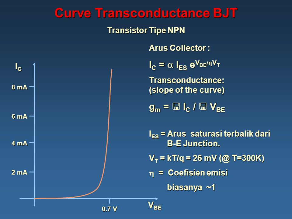 Curve Transconductance BJT Transistor Tipe NPN V BE ICICICIC 2 mA 4 mA 6 mA 8 mA 0.7 V Arus Collector : I C =  I ES e V BE /  V T Transconductance: (slope of the curve) g m =  I C /  V BE I ES = Arus saturasi terbalik dari B-E Junction.