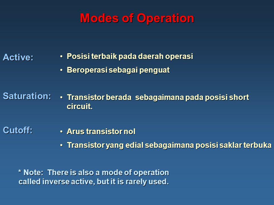 Modes of Operation Posisi terbaik pada daerah operasiPosisi terbaik pada daerah operasi Beroperasi sebagai penguatBeroperasi sebagai penguatActive: Saturation: Transistor berada sebagaimana pada posisi short circuit.Transistor berada sebagaimana pada posisi short circuit.