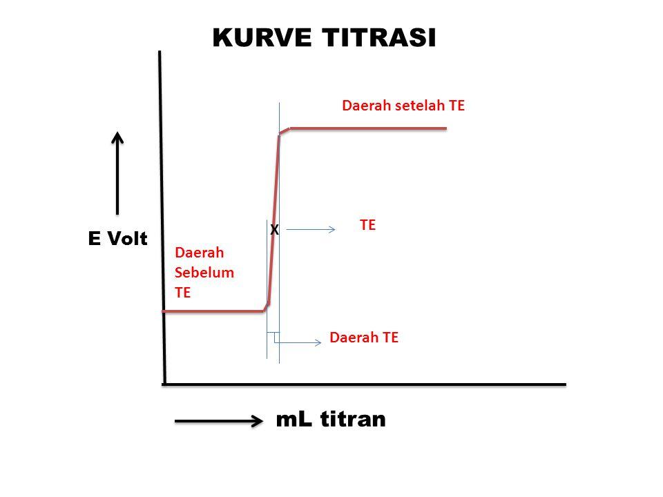 mL titran E Volt Daerah setelah TE Daerah Sebelum TE Daerah TE X TE KURVE TITRASI