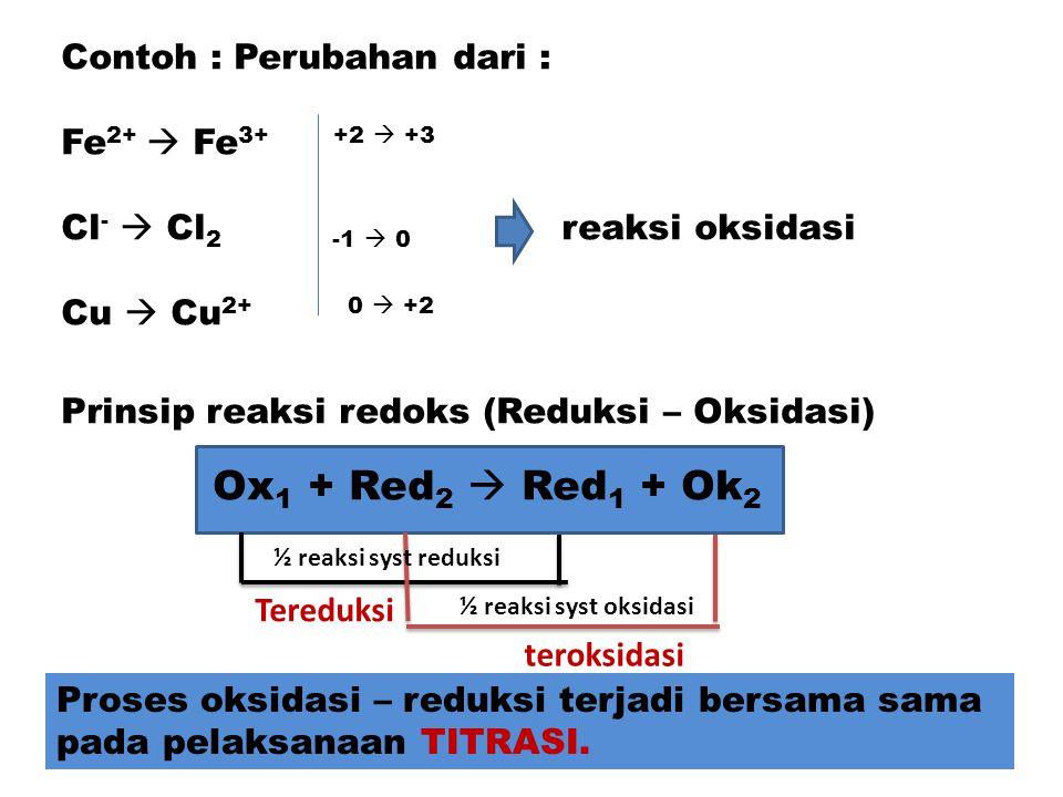 Contoh : Perubahan dari : Fe 2+  Fe 3+ +2  +3 Cl -  Cl 2 -1  0 reaksi oksidasi Cu  Cu 2+ 0  +2 Prinsip reaksi redoks (Reduksi – Oksidasi) Ox 1 +