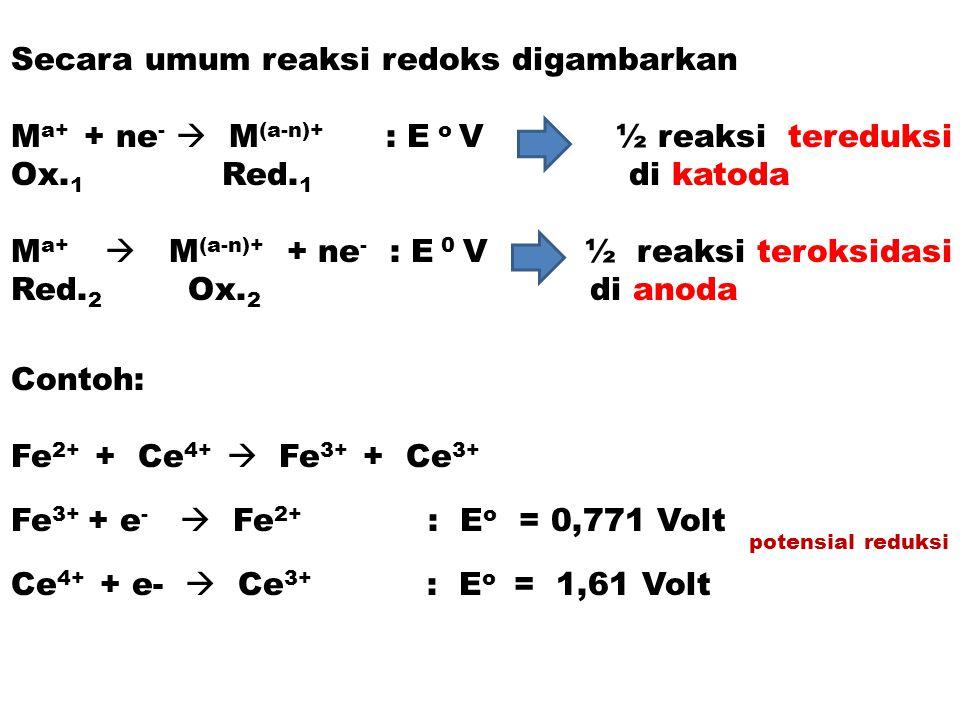 Keadaan TE, diasumsikan [H + ] = 1 M,  0,0591 [Fe 2+ ] E = 0,771 - ------------ log ----------- ½ sel sist redoks 1 [Fe 3+ ] 0,0591 [Mn 2+ ] E = 1,51 - ------------ log ------------- ½ sel sist redoks 5 [MnO 4 - ] -------------------------------------------------------------- [+] 0,0591 [Fe 2+ ] [Mn 2+ ] 6E = 0,771 + 5x1,51 - ---------- log ------------------------ (****) 1 [Fe 3+ ] [MnO 4 - ] Pada TE banyaknya eq titran = eq titrat.