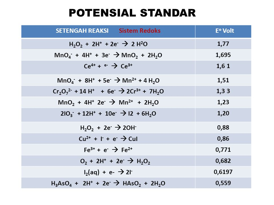 POTENSIAL STANDAR SETENGAH REAKSI Sistem Redoks E o Volt H 2 O 2 + 2H + + 2e -  2 H 2 O1,77 MnO 4 - + 4H + + 3e -  MnO 2 + 2H 2 O1,695 Ce 4+ + e- 
