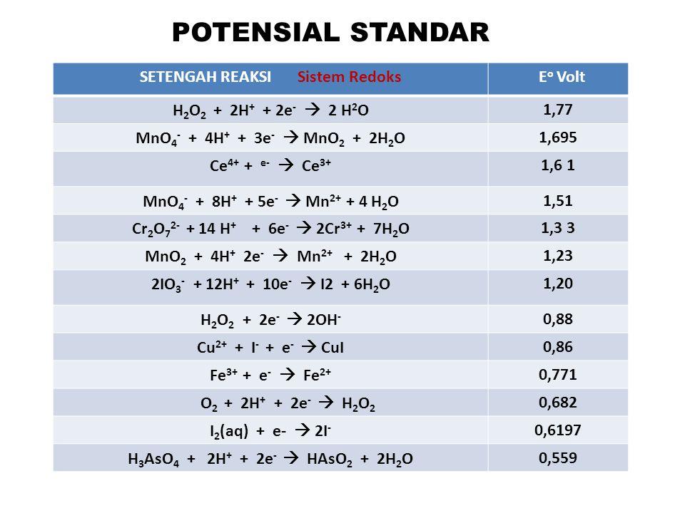 SETENGAH REAKSI Sistem RedoksE o Volt I 3- + 2e -  3I - 0,5355 Sn 4+ + 2e -  Sn 2+ 0.154 S 4 O 6 2- + 2e -  S 2 O 3 2- 0,08 2H + + 2e -  H 2 0,0000 ** Zn 2+ + 2e -  Zn-0,763 2H 2 O + 2e -  H 2 + 2OH - -0,828 ** Normal Hidrogen Elektrode (NHE) atau Standard Hydrogen Elektrode (SHE)