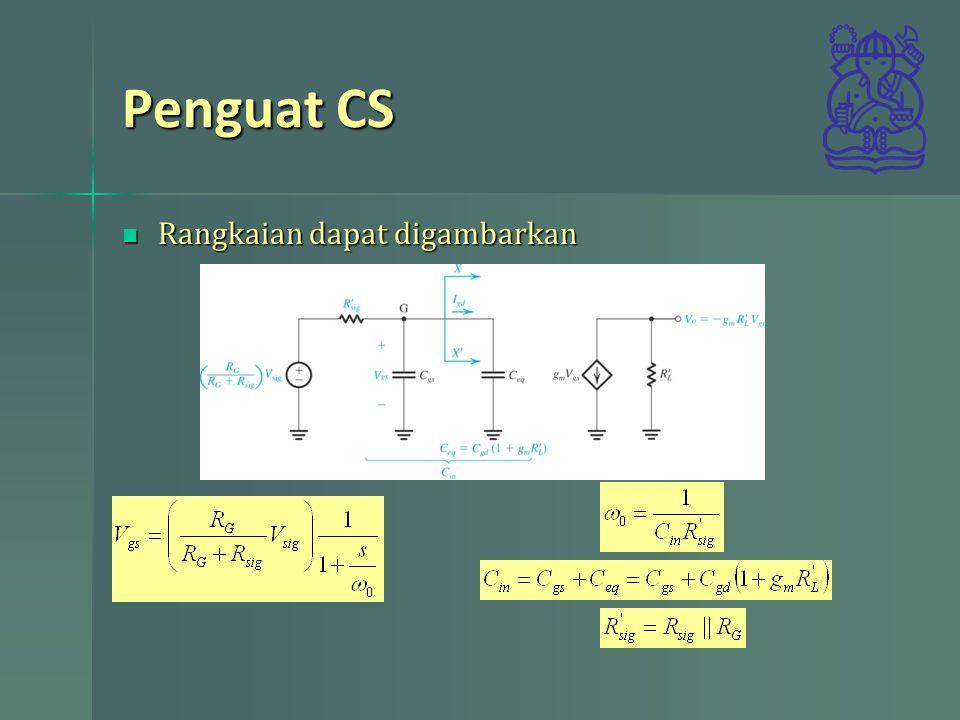 Penguat CS Rangkaian dapat digambarkan Rangkaian dapat digambarkan