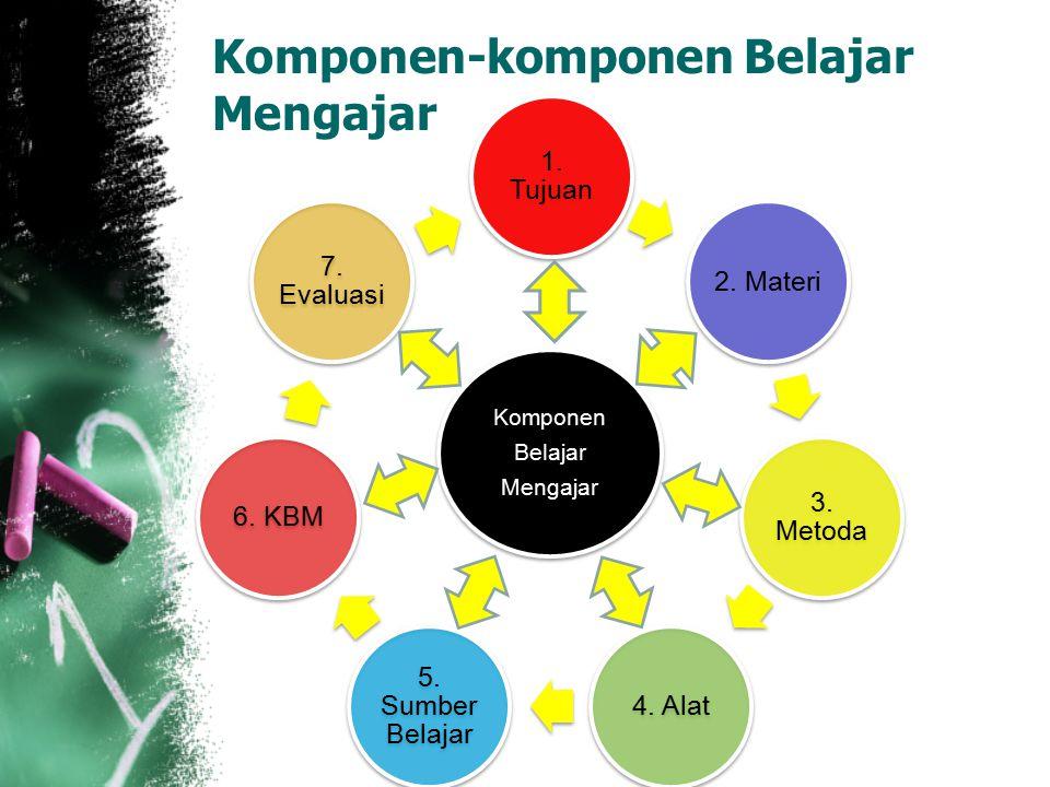 Komponen-komponen Belajar Mengajar 1. Tujuan 2. Materi 3. Metoda 4. Alat 5. Sumber Belajar 6. KBM 7. Evaluasi Komponen Belajar Mengajar