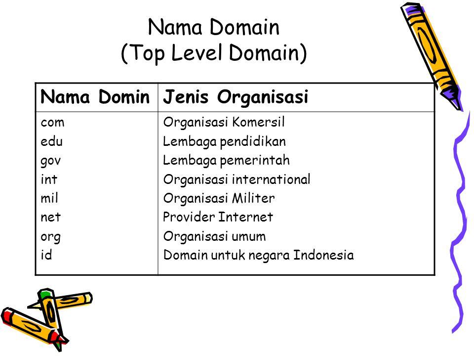Nama Domain (Top Level Domain) Nama DominJenis Organisasi com edu gov int mil net org id Organisasi Komersil Lembaga pendidikan Lembaga pemerintah Org