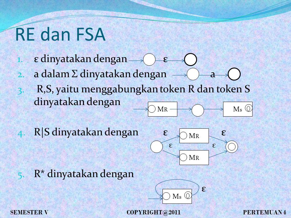 RE dan FSA 1. ε dinyatakan denganε 2. a dalam Σ dinyatakan dengan a 3.