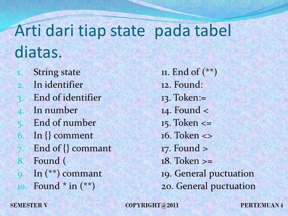 Arti dari tiap state pada tabel diatas. 1. String state11.