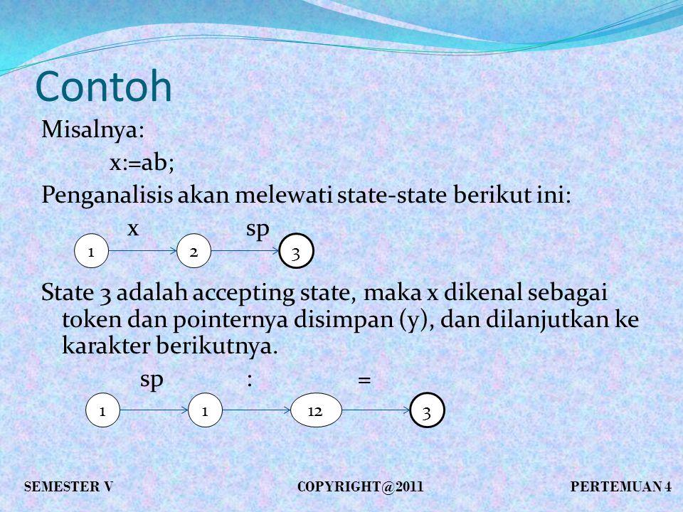 Contoh Misalnya: x:=ab; Penganalisis akan melewati state-state berikut ini: xsp State 3 adalah accepting state, maka x dikenal sebagai token dan pointernya disimpan (y), dan dilanjutkan ke karakter berikutnya.