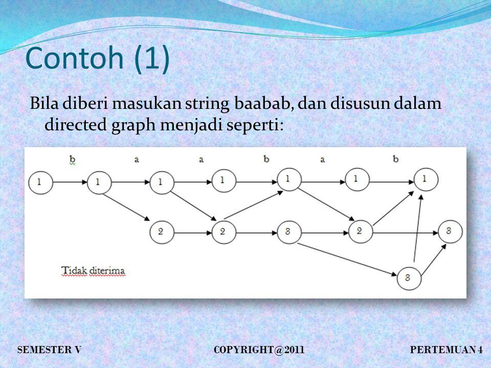 Contoh (1) Bila diberikan masukan string ababa: SEMESTER VCOPYRIGHT@2011 PERTEMUAN 4