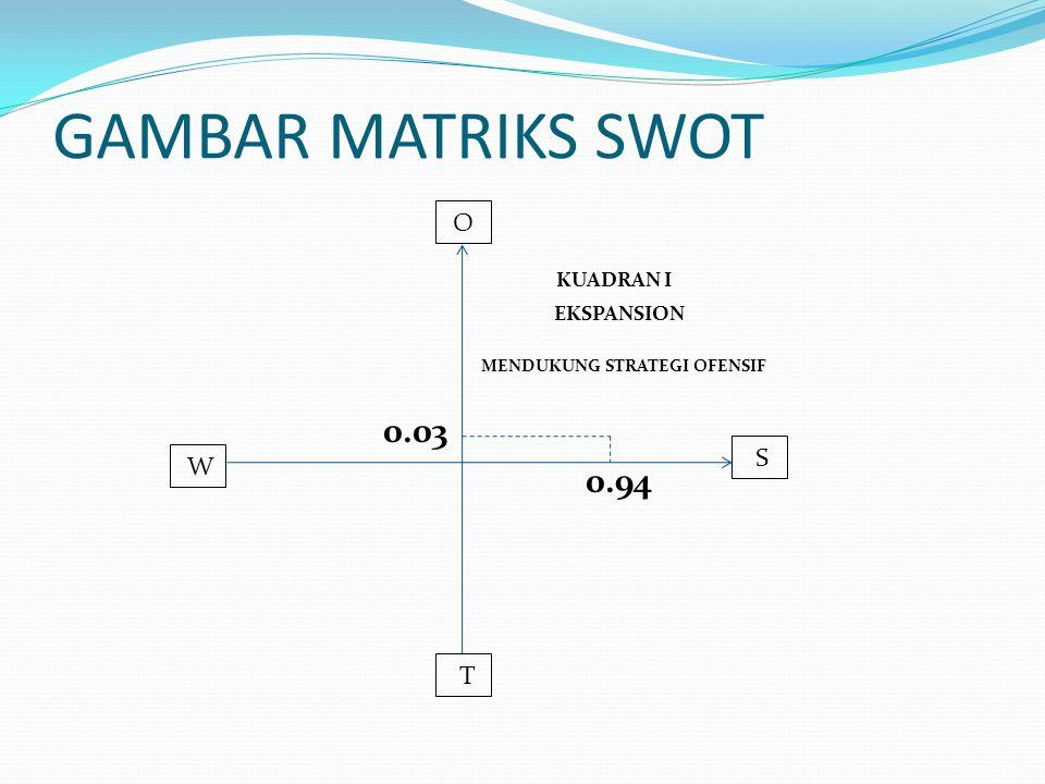 GAMBAR MATRIKS SWOT KUADRAN I EKSPANSION MENDUKUNG STRATEGI OFENSIF 0.03 0.94 O S W T
