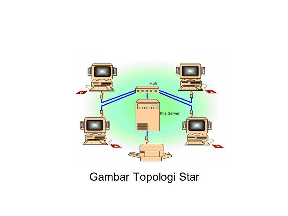 Gambar Topologi Star