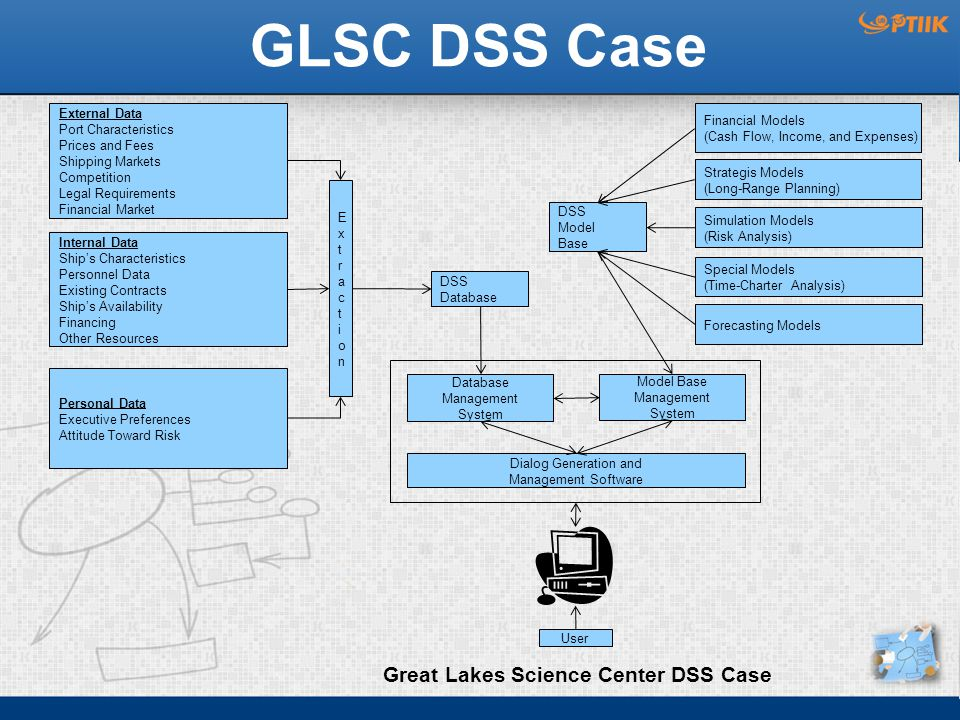 GLSC DSS Case Great Lakes Science Center DSS Case External Data Port Characteristics Prices and Fees Shipping Markets Competition Legal Requirements Financial Market Internal Data Ship's Characteristics Personnel Data Existing Contracts Ship's Availability Financing Other Resources Personal Data Executive Preferences Attitude Toward Risk ExtractionExtraction DSS Database DSS Model Base Financial Models (Cash Flow, Income, and Expenses) Strategis Models (Long-Range Planning) Simulation Models (Risk Analysis) Special Models (Time-Charter Analysis) Forecasting Models Database Management System Model Base Management System Dialog Generation and Management Software User