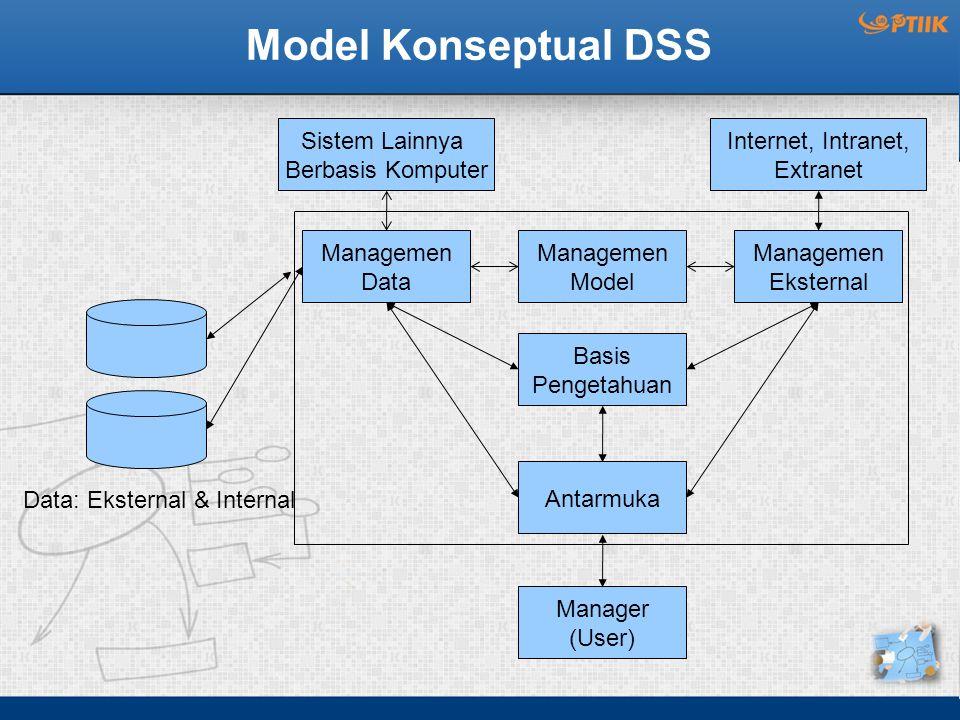 Model Konseptual DSS Managemen Data Managemen Eksternal Basis Pengetahuan Antarmuka Manager (User) Data: Eksternal & Internal Sistem Lainnya Berbasis