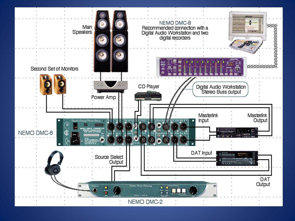 5 komponen utama DAW : 1.
