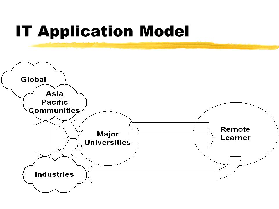 IT Application Model