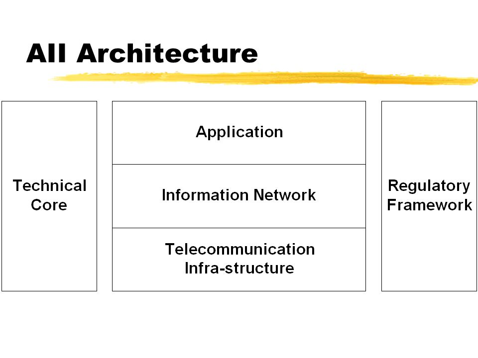 AII Architecture
