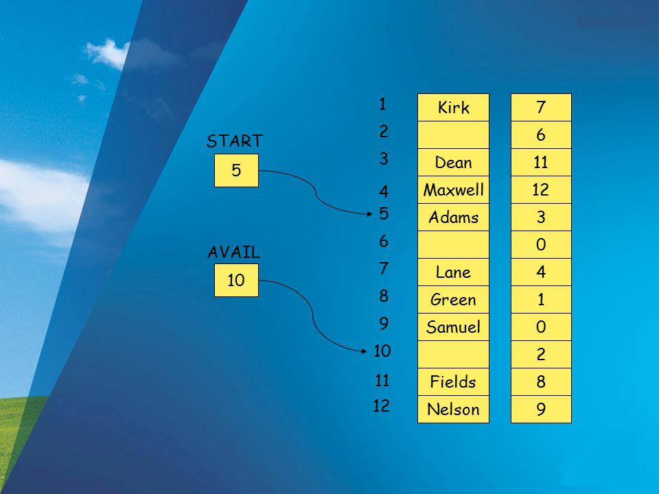 Kirk Samuel Green Lane Adams Maxwell Dean Fields Nelson 7 2 0 1 4 0 3 12 11 6 8 9 1 2 3 4 5 6 7 8 9 10 11 12 5 START AVAIL 10