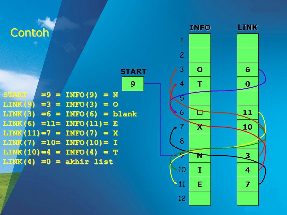 Contoh O N X T  I E 6 3 10 0 11 4 7 1 2 3 4 5 6 7 8 9 10 11 12 INFO LINK 9 START START =9 = INFO(9) = N LINK(9) =3 = INFO(3) = O LINK(3) =6 = INFO(6) = blank LINK(6) =11= INFO(11)= E LINK(11)=7 = INFO(7) = X LINK(7) =10= INFO(10)= I LINK(10)=4 = INFO(4) = T LINK(4) =0 = akhir list