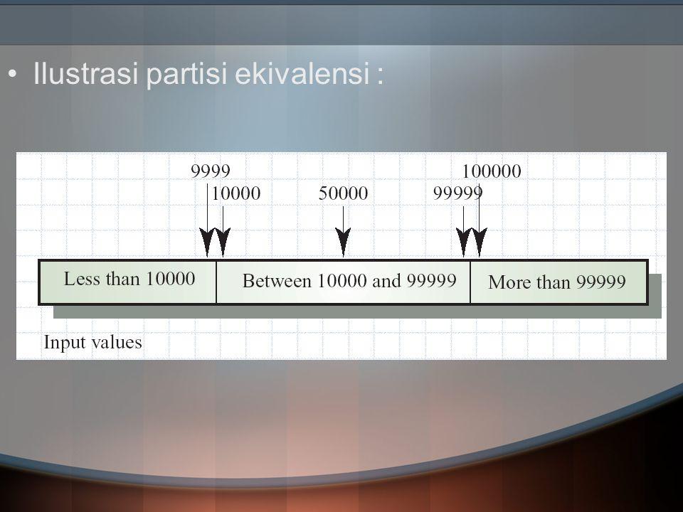 Analisis Nilai Batas -Memunculkan pemilihan test case yang menggunakan nilai batas -Test case lebih mengarah pada edge dari kelas dan berfokus pada input dan output Contoh: -Bila suatu kondisi input mengkhususkan suatu range dibatasi oleh nilai a dan b, maka test case harus didesain dengan nilai a dan b, persis diatas dan dibawah a dan b -Suatu data program ditentukan memiliki 100 entri, maka test case nya harus menggunakan struktur data pada batasannya tersebut.