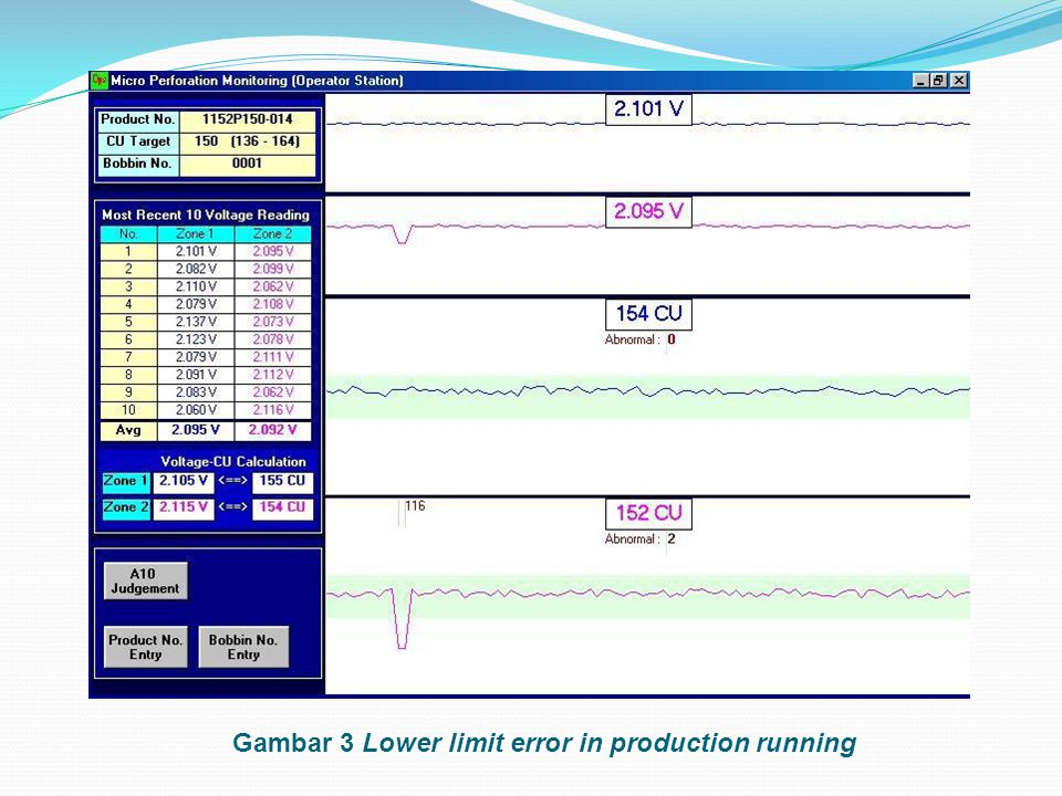 Gambar 3 Lower limit error in production running