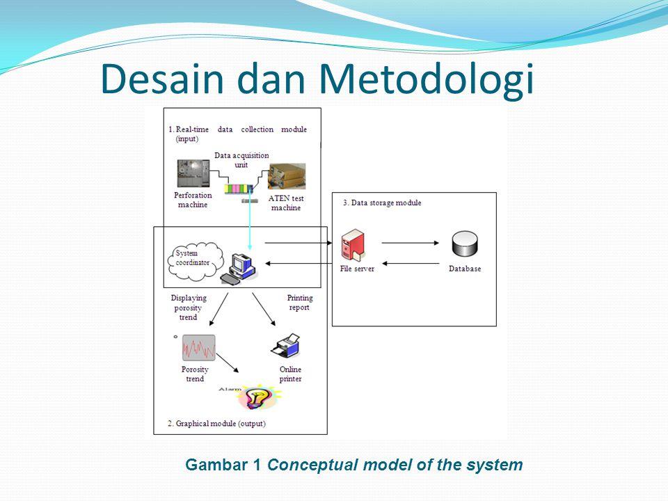 Desain dan Metodologi Gambar 1 Conceptual model of the system