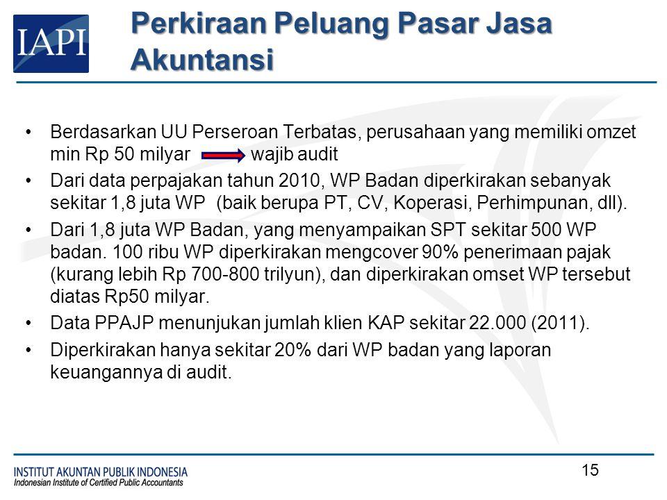 Berdasarkan UU Perseroan Terbatas, perusahaan yang memiliki omzet min Rp 50 milyar wajib audit Dari data perpajakan tahun 2010, WP Badan diperkirakan