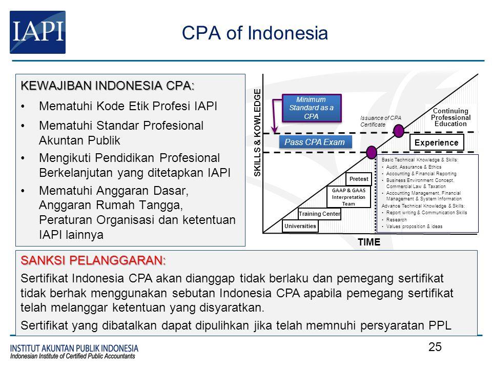 CPA of Indonesia KEWAJIBAN INDONESIA CPA: Mematuhi Kode Etik Profesi IAPI Mematuhi Standar Profesional Akuntan Publik Mengikuti Pendidikan Profesional