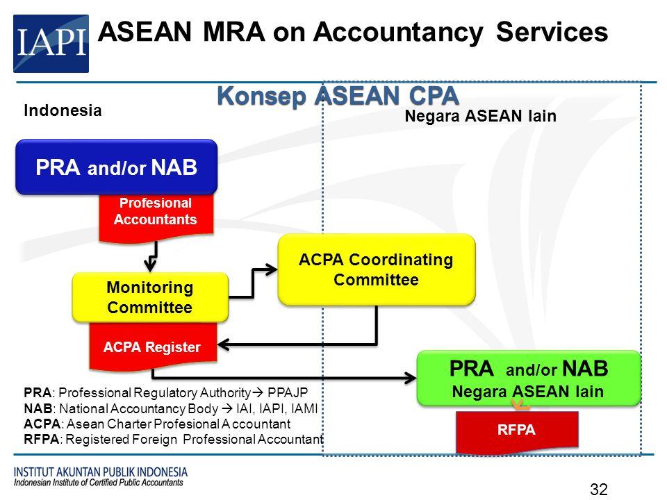 Negara ASEAN lain ACPA Register ACPA Coordinating Committee PRA and/or NAB Negara ASEAN lain PRA and/or NAB Negara ASEAN lain Monitoring Committee Pro