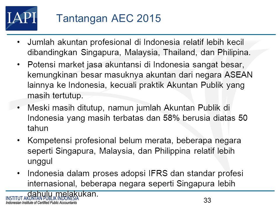 Tantangan AEC 2015 33 Jumlah akuntan profesional di Indonesia relatif lebih kecil dibandingkan Singapura, Malaysia, Thailand, dan Philipina. Potensi m