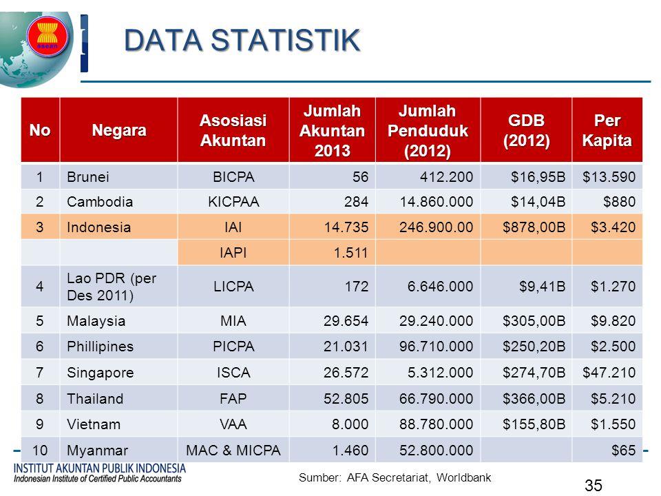 DATA STATISTIK NoNegara Asosiasi Akuntan Jumlah Akuntan 2013 Jumlah Penduduk (2012) GDB (2012) Per Kapita 1BruneiBICPA56412.200$16,95B$13.590 2Cambodi
