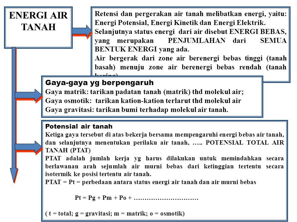 ENERGI AIR TANAH Retensi dan pergerakan air tanah melibatkan energi, yaitu: Energi Potensial, Energi Kinetik dan Energi Elektrik. Selanjutnya status e
