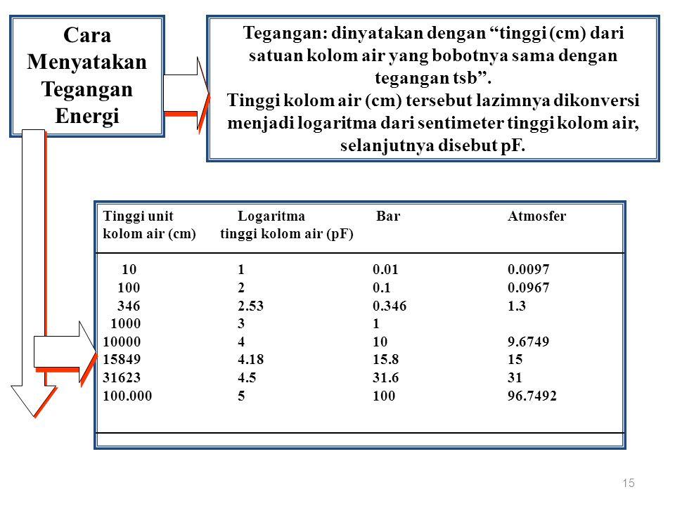 "Cara Menyatakan Tegangan Energi Tegangan: dinyatakan dengan ""tinggi (cm) dari satuan kolom air yang bobotnya sama dengan tegangan tsb"". Tinggi kolom a"