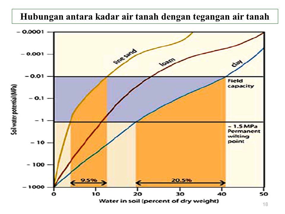 Hubungan antara kadar air tanah dengan tegangan air tanah 18