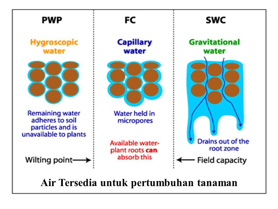 Status Air Tanah Perubahan status air dalam tanah, mulai dari kondisi jenuh hingga titik layu Jenuh Kap.