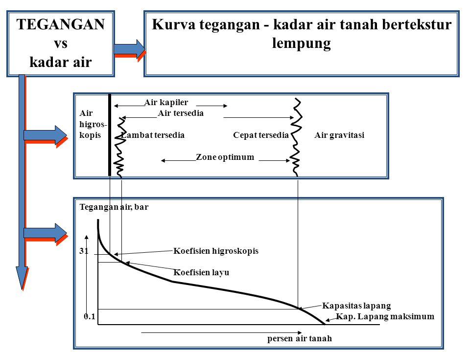 TEGANGAN vs kadar air Kurva tegangan - kadar air tanah bertekstur lempung Tegangan air, bar 31Koefisien higroskopis Koefisien layu Kapasitas lapang 0.