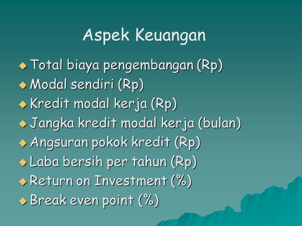  Total biaya pengembangan (Rp)  Modal sendiri (Rp)  Kredit modal kerja (Rp)  Jangka kredit modal kerja (bulan)  Angsuran pokok kredit (Rp)  Laba