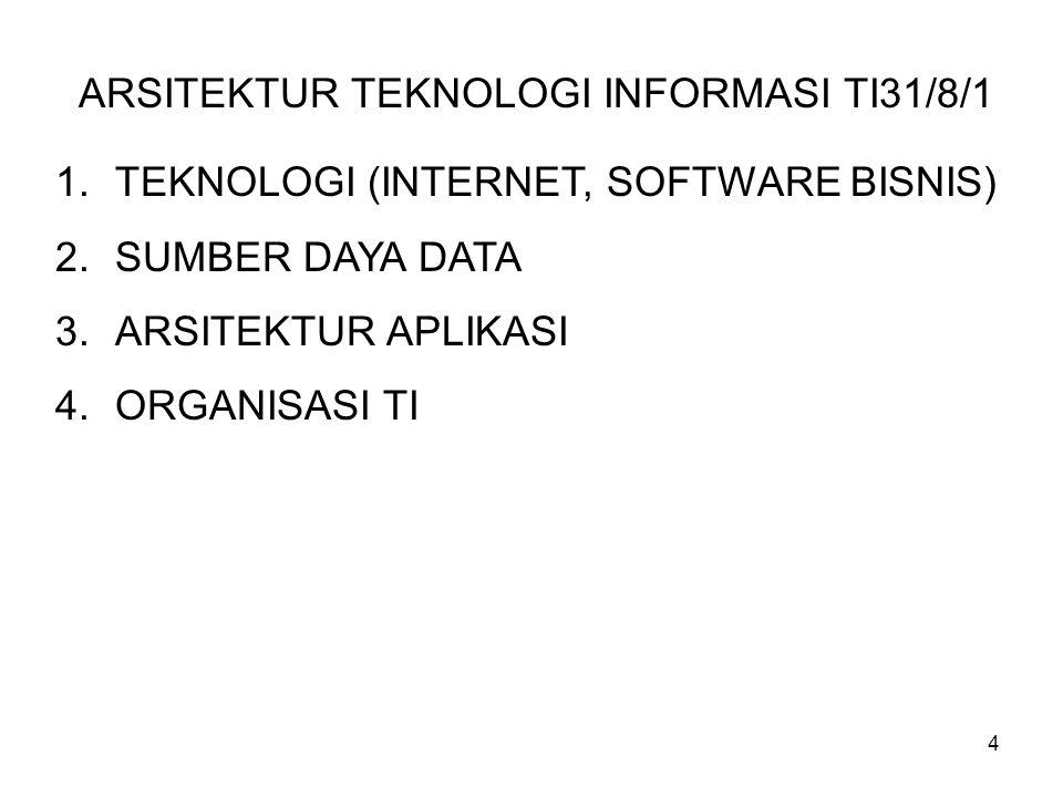 4 ARSITEKTUR TEKNOLOGI INFORMASI TI31/8/1 1.TEKNOLOGI (INTERNET, SOFTWARE BISNIS) 2.SUMBER DAYA DATA 3.ARSITEKTUR APLIKASI 4.ORGANISASI TI