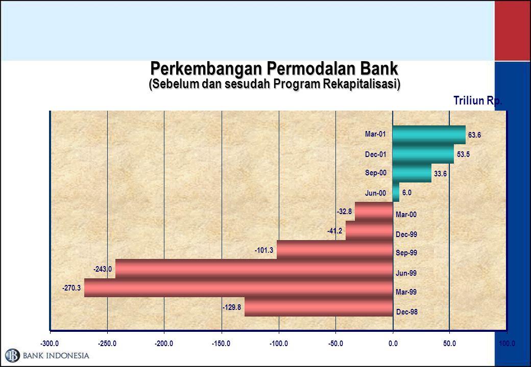 KRONOLOGI REFORMASI PERBANKAN INDONESIA Pra-krisis 1997Post-krisis 2000Krisis 1998 - 1999 Menkeu mengumumkan 16 bank dilikuidasi.