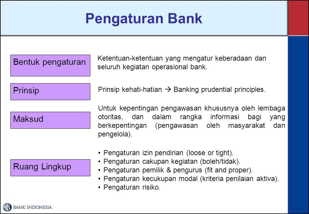 Pengaturan & Pengawasan Perbankan Siapa yang mengawasi Bank.