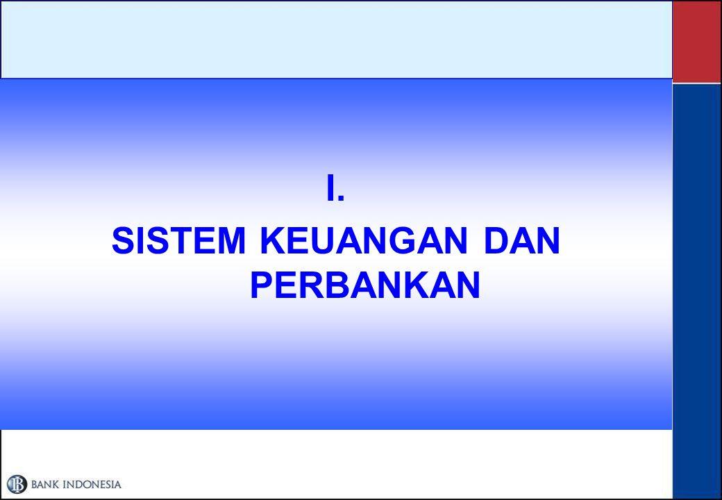 Bank mendominasi Sistem Keuangan Keterangan Tahun 2001Tahun 2002Tahun 2003 AssetKontribusiAssetKontribusiAssetKontribusi Bank Umum1,099.788.0%1,112.286.4%1,213.585.1% Bank Perkreditan Rakyat4.70.4%6.40.5%9.10.6% Perusahaan Asuransi64.85.2%77.66.0%94.16.6% Dana Pensiun34.92.8%41.23.2%49.43.5% Perusahaan Pembiayaan37.33.0%39.93.1%47.23.3% Persahaan Sekuritas6.70.5%7.80.6%10.00.7% Pegadaian1.80.1%2.40.2%2.70.2% Total1.249,9100%1.287,5100%1.426,0100% Sumber : BI, Depkeu, diolah Total aset perbankan dan non perbankan meningkat namun peningkatan NBFI lebih cepat dari perbankan sebagai akibat semakin menurunnya suku bunga perbankan dan peningkatan index di pasar modal serta mulai berkembangnya asuransi, dana pensiun, perusahaan pembiayaan.