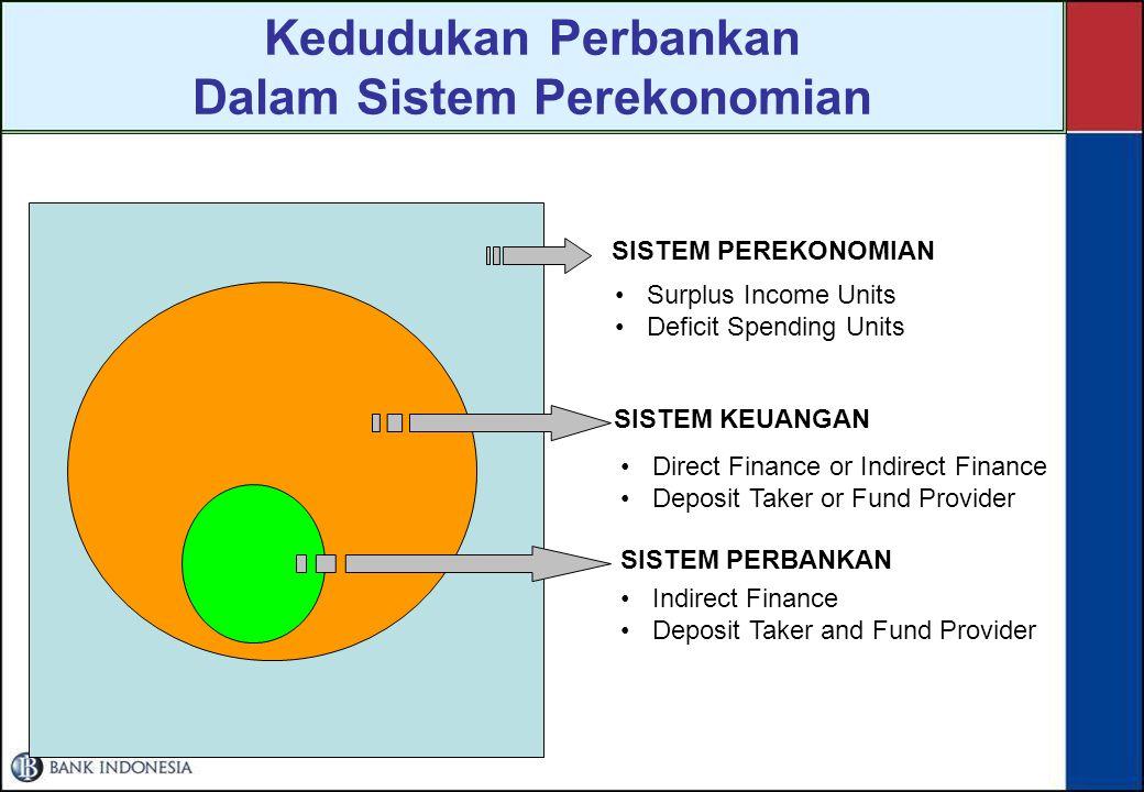 Kedudukan Perbankan Dalam Sistem Perekonomian SISTEM PEREKONOMIAN Surplus Income Units Deficit Spending Units SISTEM KEUANGAN Direct Finance or Indirect Finance Deposit Taker or Fund Provider SISTEM PERBANKAN Indirect Finance Deposit Taker and Fund Provider