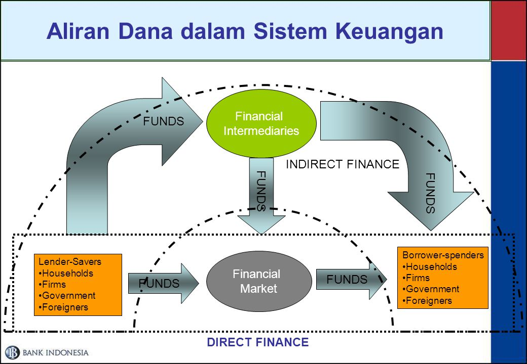 Kedudukan Perbankan Dalam Sistem Perekonomian SISTEM PEREKONOMIAN Surplus Income Units Deficit Spending Units SISTEM KEUANGAN Direct Finance or Indire