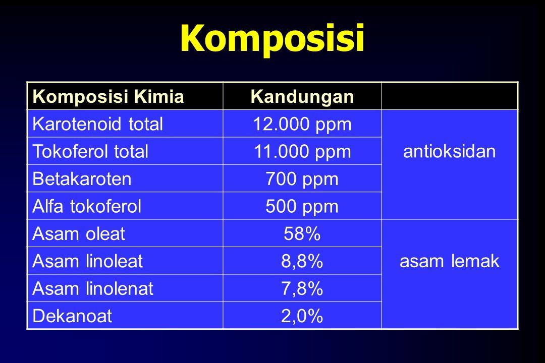 Komposisi Komposisi KimiaKandungan Karotenoid total12.000 ppm antioksidan Tokoferol total11.000 ppm Betakaroten700 ppm Alfa tokoferol500 ppm Asam olea