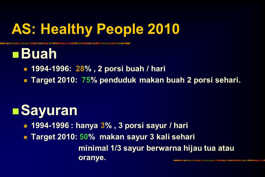 AS: Healthy People 2010 Buah 1994-1996: 28%, 2 porsi buah / hari Target 2010: 75% penduduk makan buah 2 porsi sehari. Sayuran 1994-1996 : hanya 3%, 3