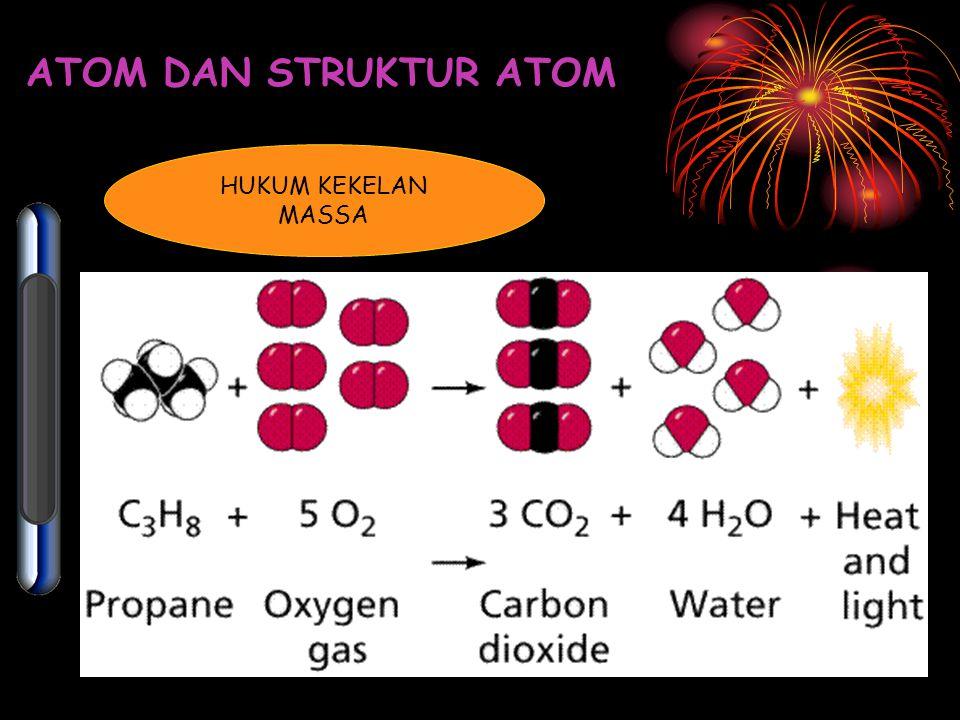 Hukum Perbandingan Tetap 4 atom Pb4 atom S4 molekul PbS 4 atom Pb 6 atom Pb 6 atom S 4 atom S 4 molekul PbS 2 atom S 4 atom Pb + + + + + ATOM DAN STRUKTUR ATOM