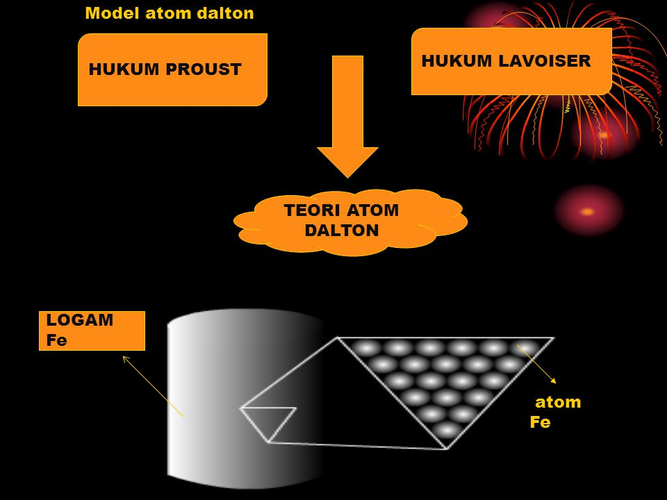 Model atom dalton atom Fe HUKUM PROUST HUKUM LAVOISER TEORI ATOM DALTON LOGAM Fe