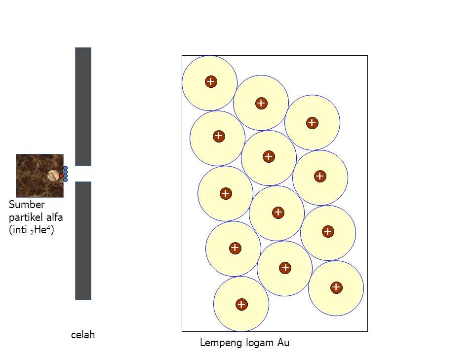 Lempeng logam Au Sumber partikel alfa (inti 2 He 4 ) celah + + + + + + + + + + + + + +