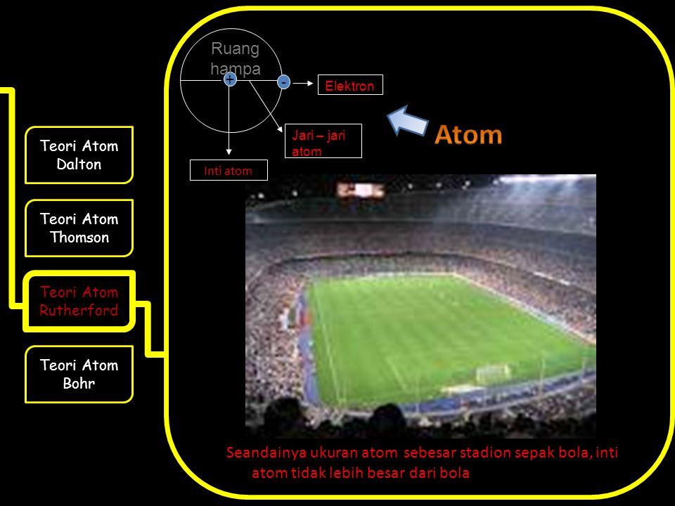 Seandainya ukuran atom sebesar stadion sepak bola, inti atom tidak lebih besar dari bola Teori Atom Dalton Teori Atom Thomson Teori Atom Rutherford Teori Atom Bohr + - Jari – jari atom Elektron Inti atom Ruang hampa
